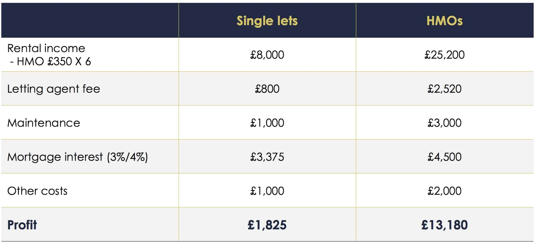Rental income from single lets and HMOs